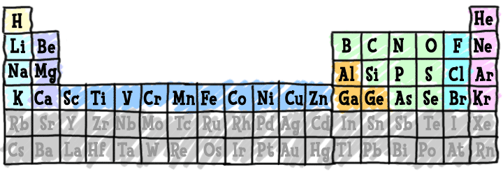 Chem4kids elements periodic table periodic table of elements urtaz Image collections
