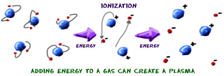 Plasma gases