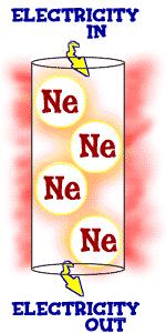 Chem4Kids.com: Matter: Plasmas