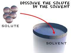 Solvant soluté définition