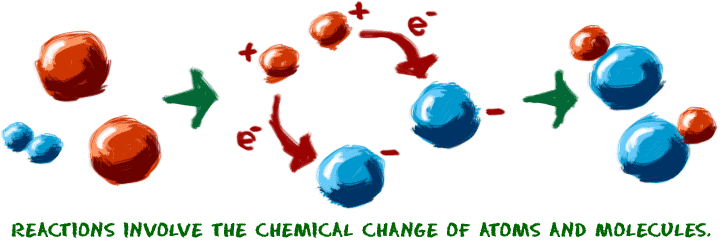 Chemkidscom Reactions Overview Chemical Reactions