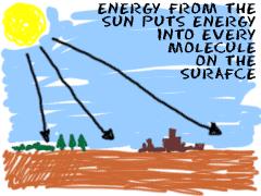 Chem4Kids.com: Reactions: Thermodynamics