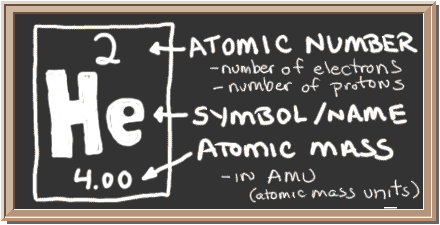 Chem4kids helium orbital and bonding info chalkboard with description of periodic table notation for helium there is a square with three urtaz Image collections