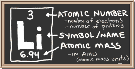 Chem4kids lithium orbital and bonding info chalkboard with description of periodic table notation for lithium there is a square with three urtaz Choice Image