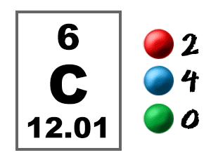 Chem4kids carbon orbital and bonding info carbon electron graphic urtaz Choice Image