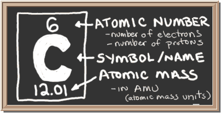 chalkboard with description of periodic table notation for carbon there is a square with three
