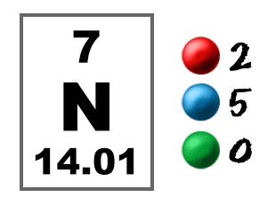Chem4kids Com Nitrogen Orbital And Bonding Info