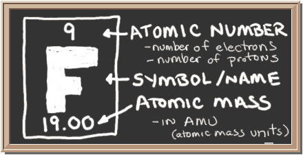 Chem4kids fluorine orbital and bonding info chalkboard with description of periodic table notation for fluorine there is a square with three urtaz Images