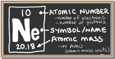 Chem4kids neon orbital and bonding info chalkboard with description of periodic table notation for neon there is a square with three urtaz Image collections