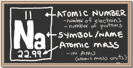 Chem4kids sodium orbital and bonding info chalkboard with description of periodic table notation for sodium there is a square with three urtaz Image collections