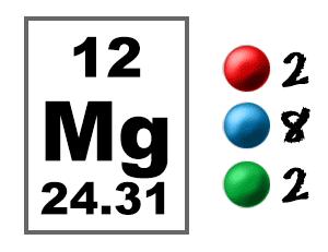 Chem4kids magnesium orbital and bonding info magnesium electron graphic magnesium orbital graphic urtaz Images