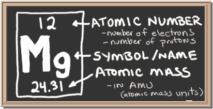 Chem4kids magnesium orbital and bonding info chalkboard with description of periodic table notation for magnesium there is a square with three urtaz Choice Image