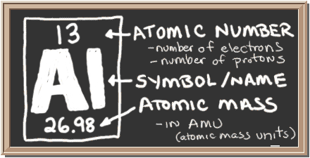 Chem4kids aluminum orbital and bonding info chalkboard with description of periodic table notation for aluminum there is a square with three urtaz Gallery