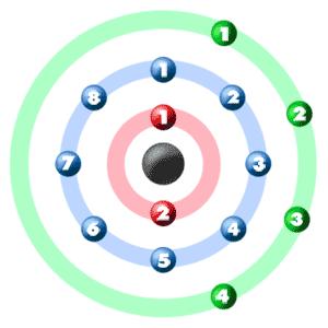 chem4kids.com: silicon: orbital and bonding info bohr diagram silicon atom silicon shell diagram