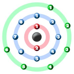 Chem4kids sulfur orbital and bonding info sulfur electron graphic sulfur orbital graphic ccuart Choice Image
