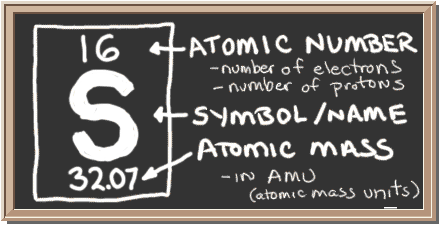 Chem4kids sulfur orbital and bonding info chalkboard with description of periodic table notation for sulfur there is a square with three ccuart Choice Image
