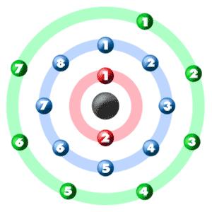 Chem4kids chlorine orbital and bonding info chlorine electron graphic chlorine orbital graphic ccuart Images
