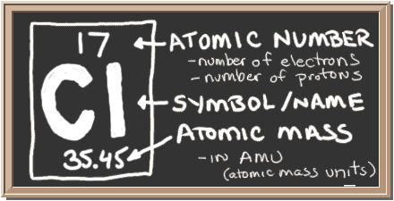 Chem4kids chlorine orbital and bonding info chalkboard with description of periodic table notation for chlorine there is a square with three urtaz