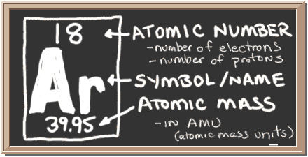 Chem4kids argon orbital and bonding info chalkboard with description of periodic table notation for argon there is a square with three urtaz Image collections