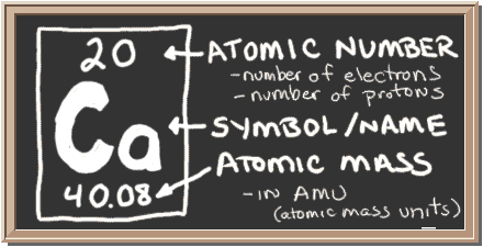 Chem4kids calcium orbital and bonding info chalkboard with description of periodic table notation for calcium there is a square with three urtaz Image collections