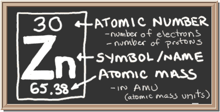 Chem4kids zinc orbital and bonding info chalkboard with description of periodic table notation for zinc there is a square with three urtaz Choice Image