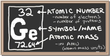 032_symbol chem4kids com germanium orbital and bonding info