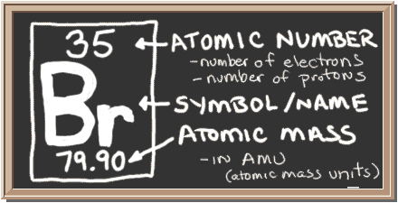 chalkboard with description of periodic table notation for bromine there is a square with three - Periodic Table Halogens